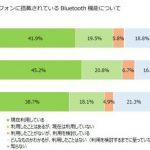 スマホでBluetooth機能を使ったことがある人は61.4% 多い?少ない?